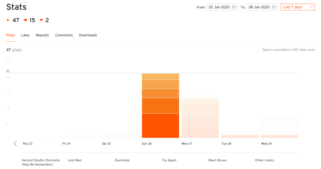 SoundCloud Pro Unlimited Statistics User Interface [part 1]